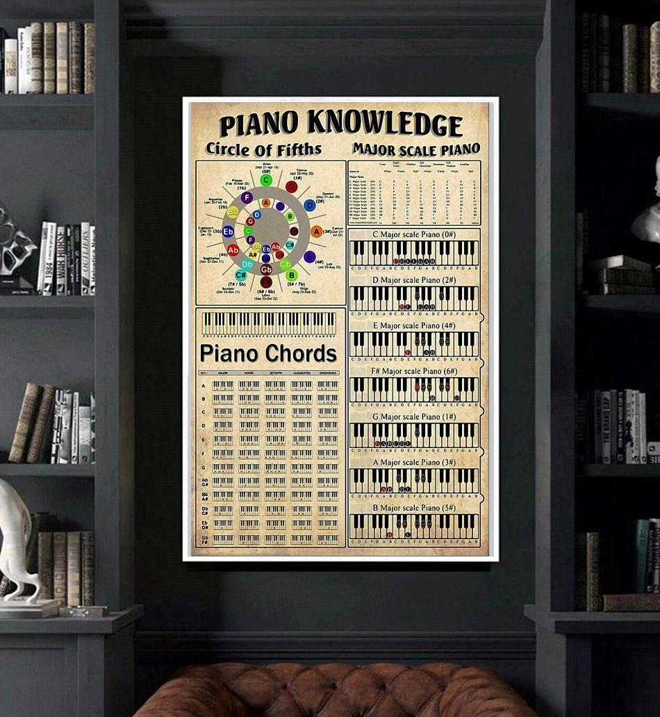 piano knowledge poster canvas